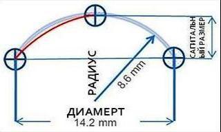 Картинка радіуса та діаметра контактних лінз